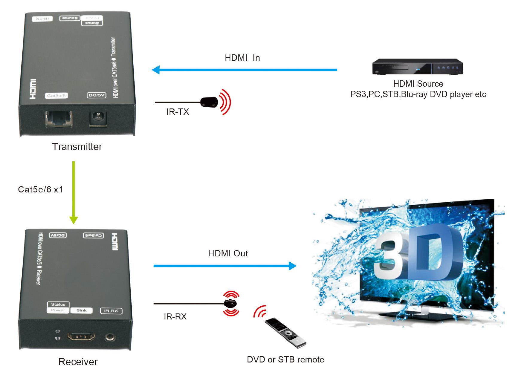 sxex603dir_hdmi_cat5_extender_diagram.jp