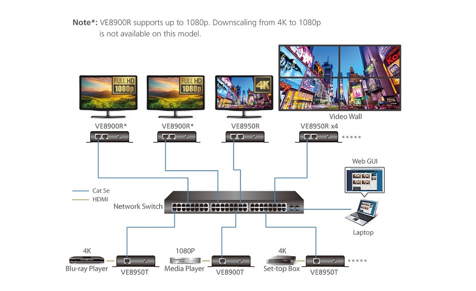4K HDMI over IP Transmitter