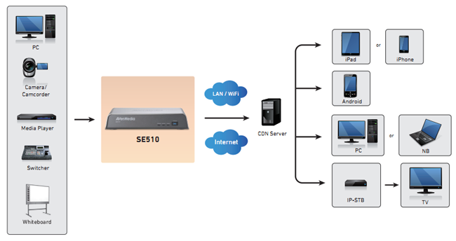 diagram se510 avermedia video streaming box