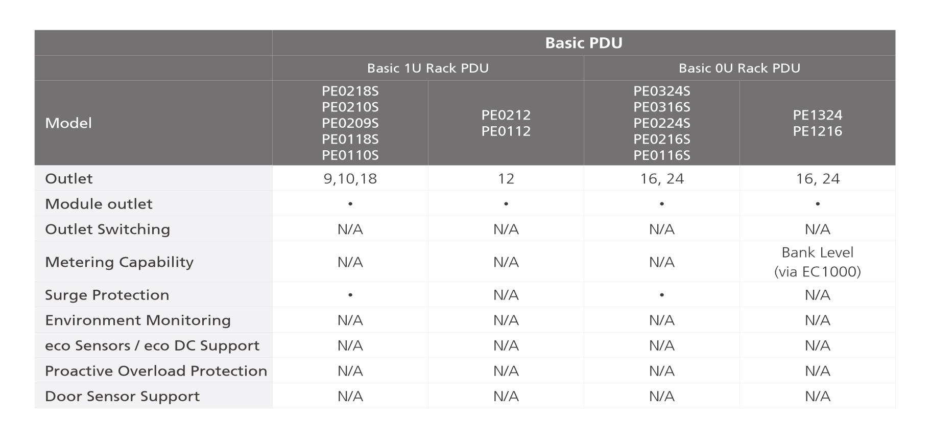 basic_pdu_overview_compare.jpg