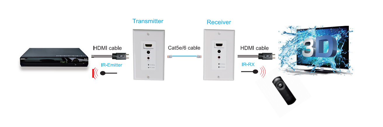 ผังการต่อ HDMI Wall Plate Extender