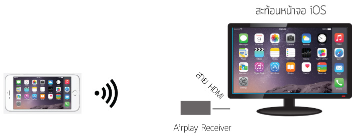 airplay technology
